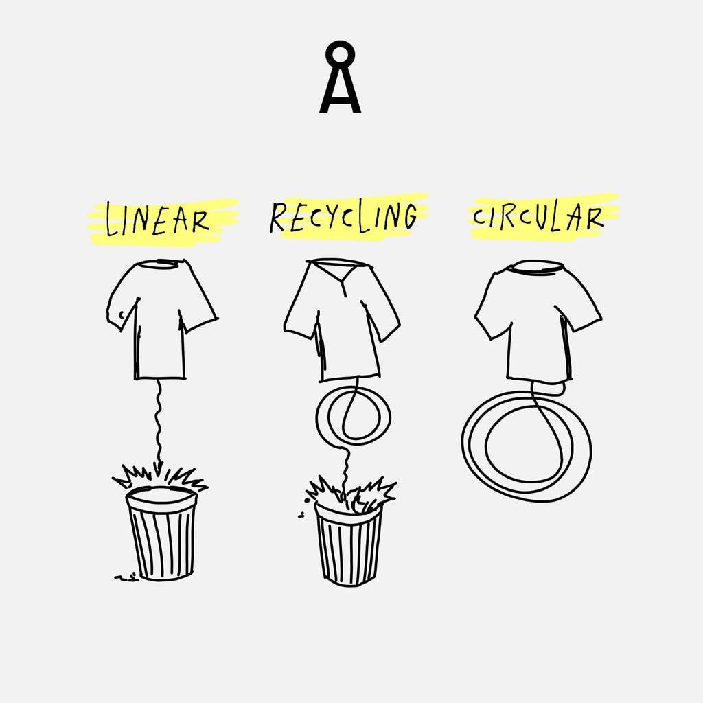 Recycling behoort tot de principes van duurzame mode